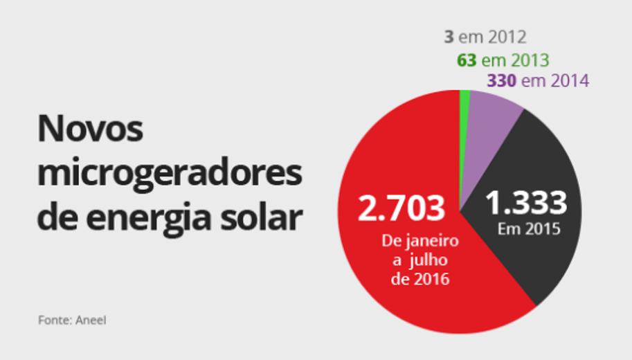 Projeto de microgeração fotovoltaica residencial estudo de caso 4